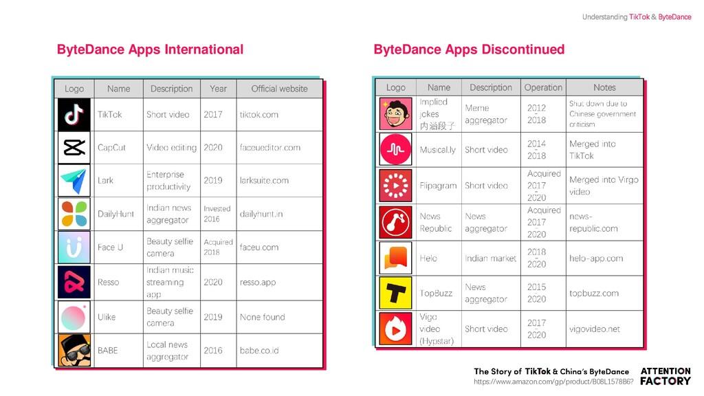 ByteDance Apps International ByteDance Apps Dis...