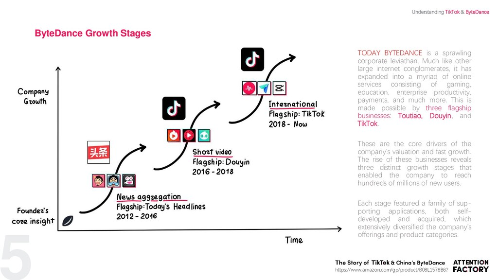 ByteDance Growth Stages TODAY BYTEDANCE is a sp...