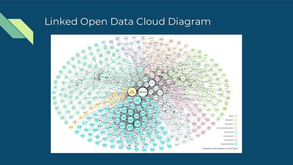 Linked Open Data Cloud Diagram