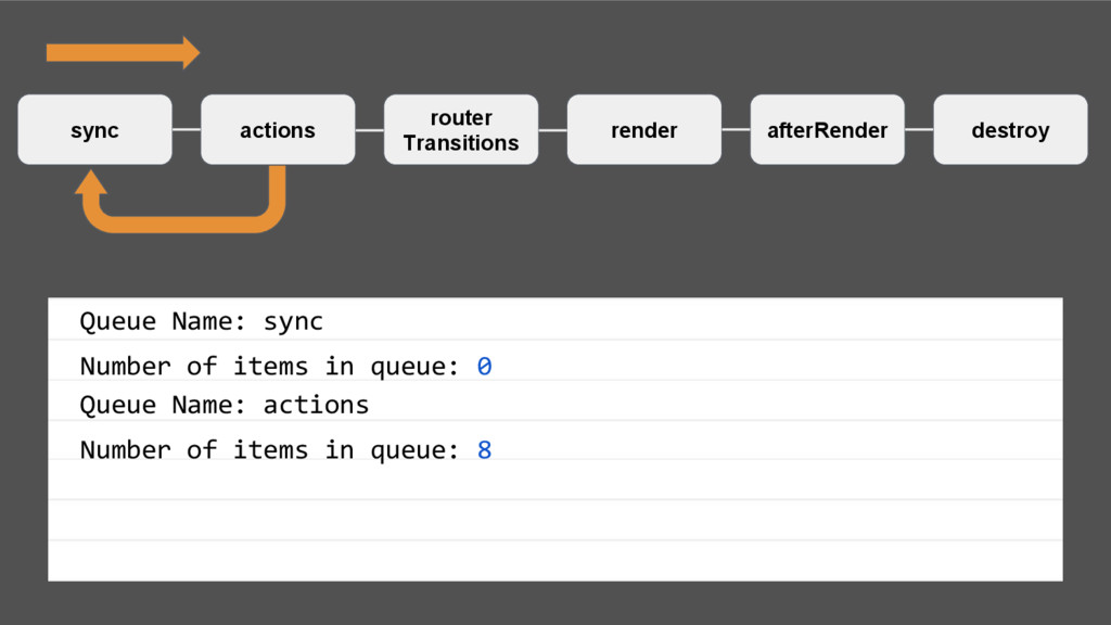 sync actions router Transitions render afterRen...