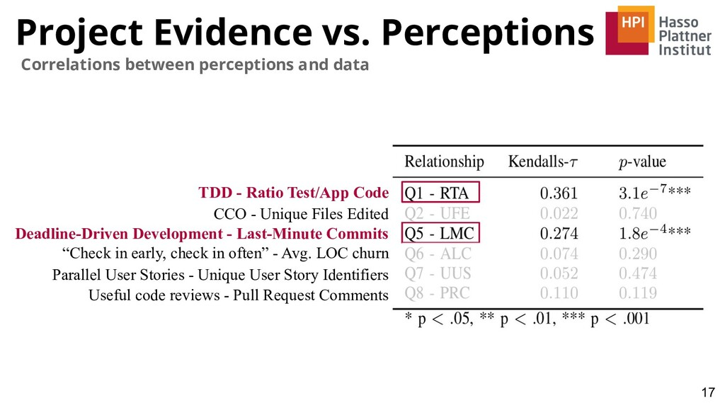 Project Evidence vs. Perceptions 17 Correlation...
