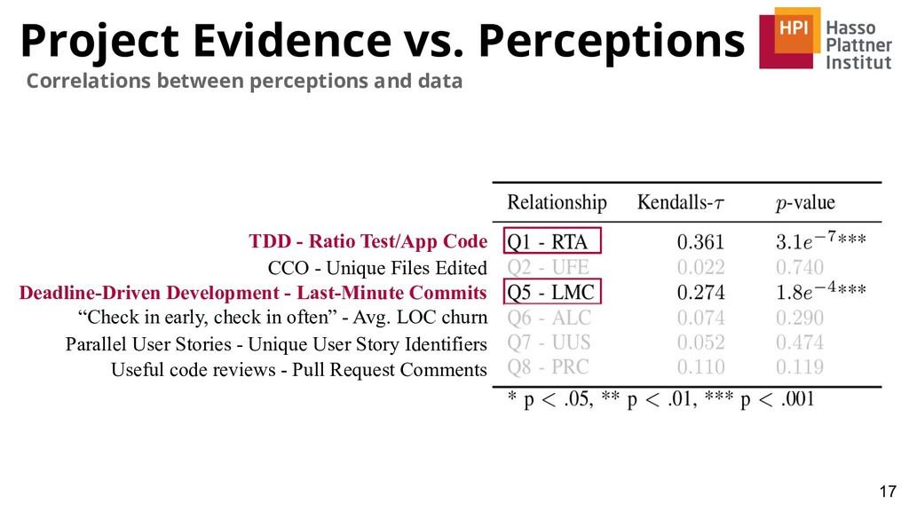 Project Evidence vs. Perceptions 17 Correlation...
