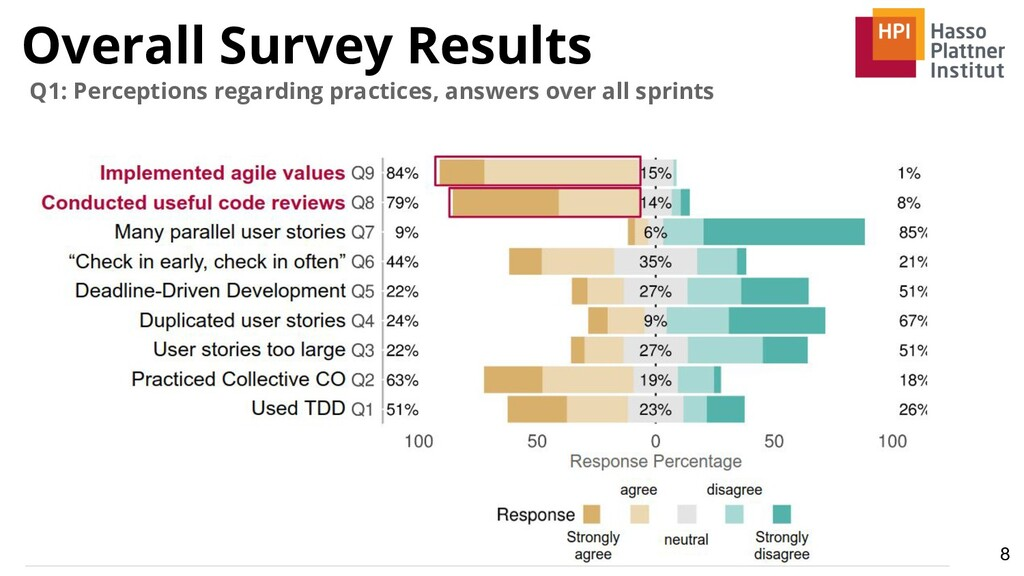 Overall Survey Results 8 Q1: Perceptions regard...