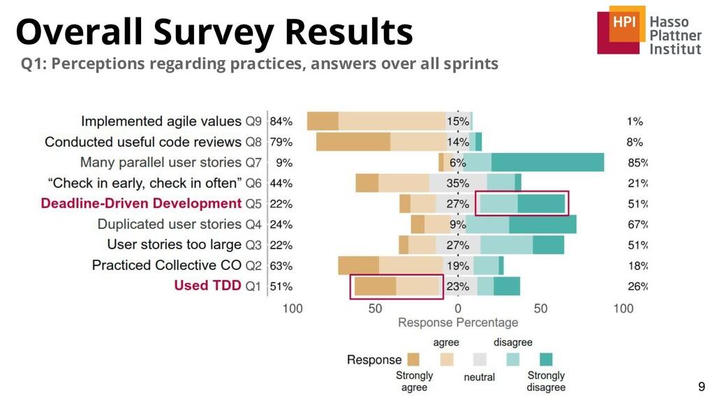 Overall Survey Results 9 Q1: Perceptions regard...