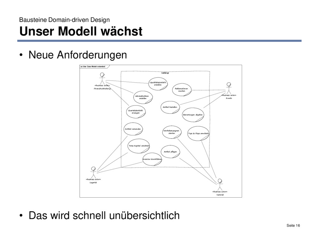 Bausteine Domain-driven Design Unser Modell wäc...