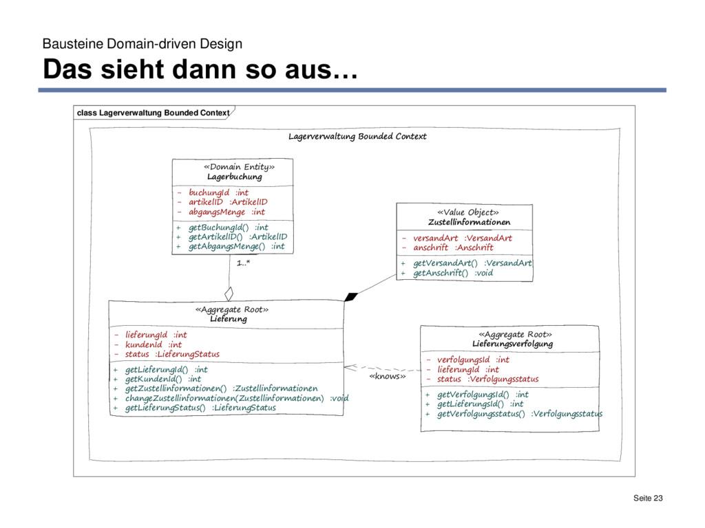 Bausteine Domain-driven Design Das sieht dann s...