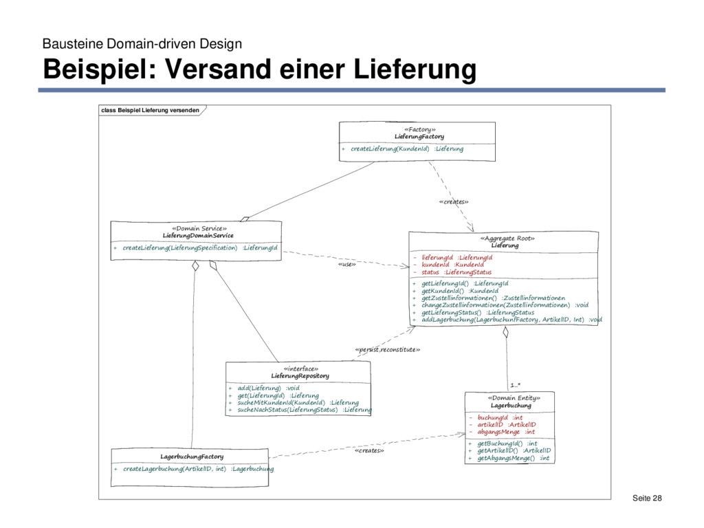 Bausteine Domain-driven Design Beispiel: Versan...
