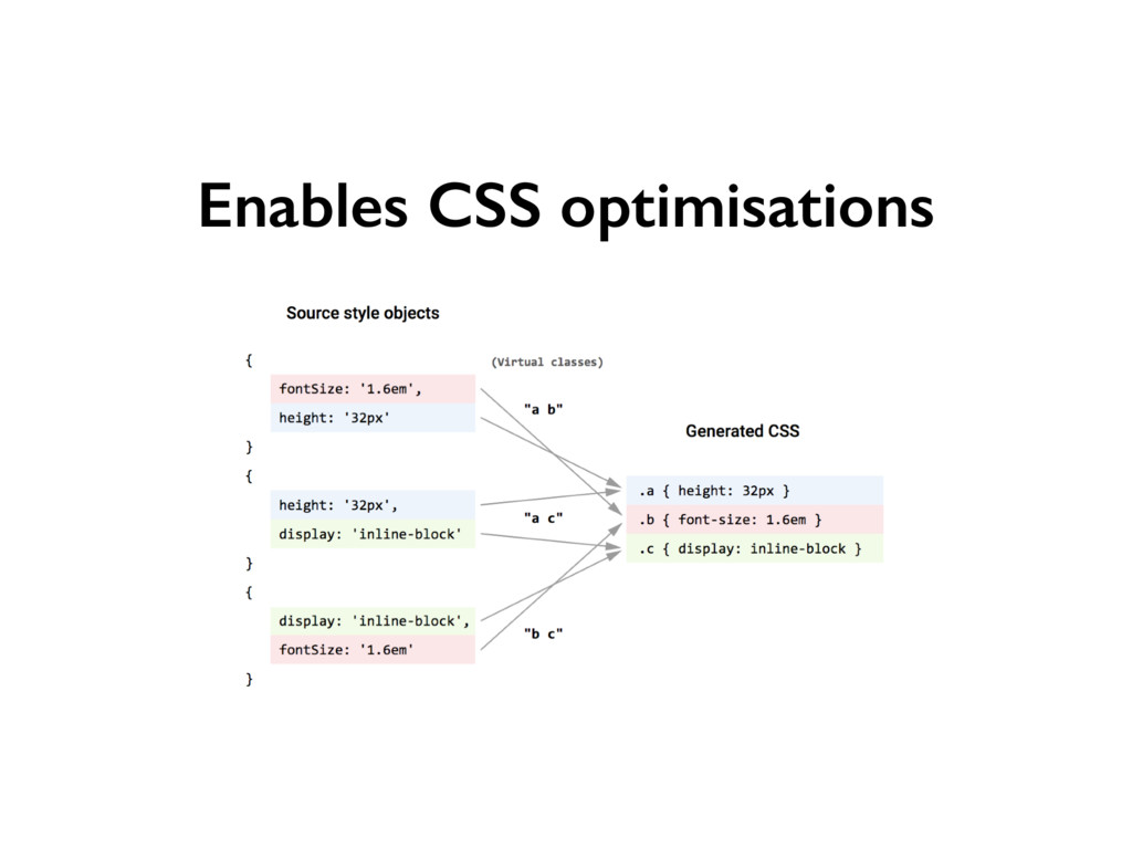 Enables CSS optimisations