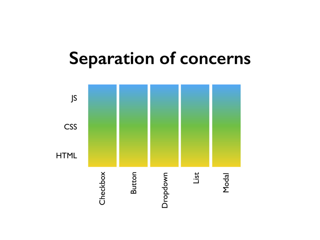 Separation of concerns JS CSS HTML Checkbox But...