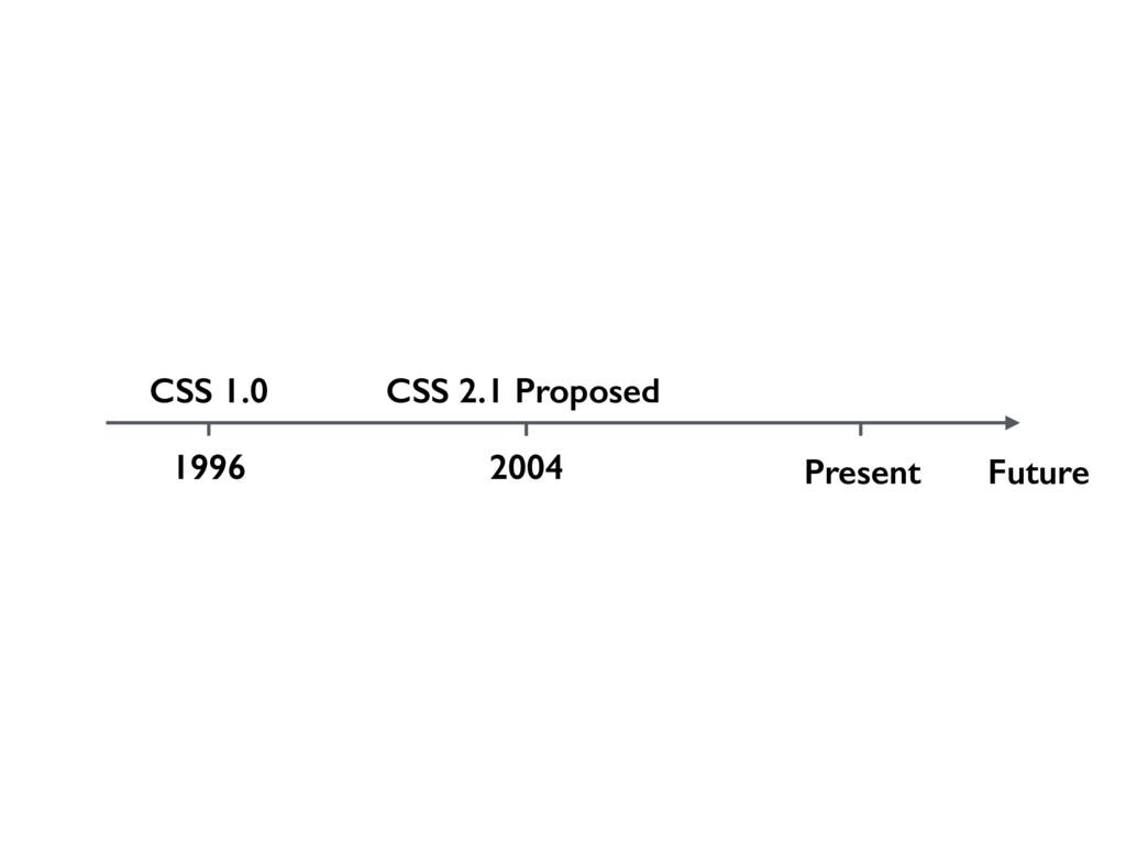 CSS 1.0 Present Future CSS 2.1 Proposed 1996 20...