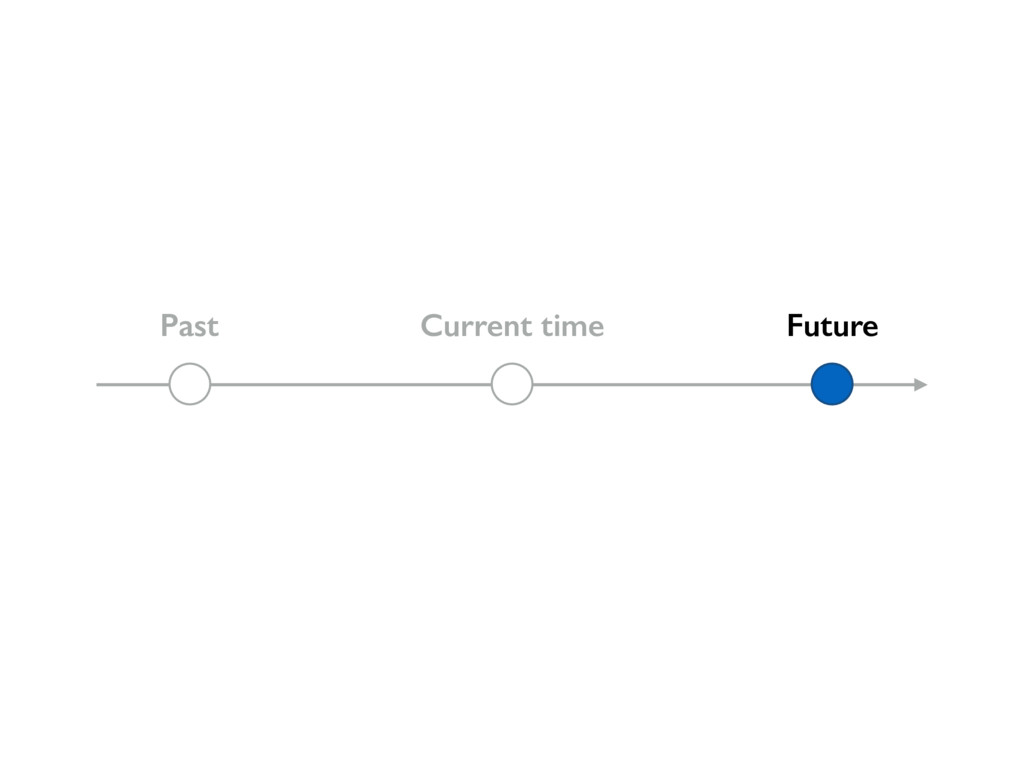 Past Current time Future