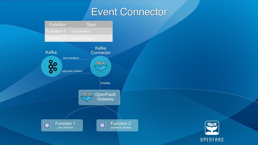 Event Connector Kafka OpenFaaS Gateway Function...