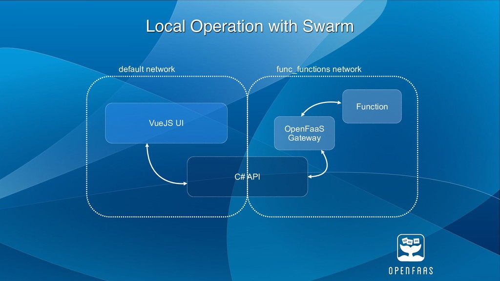 Local Operation with Swarm Function OpenFaaS Ga...