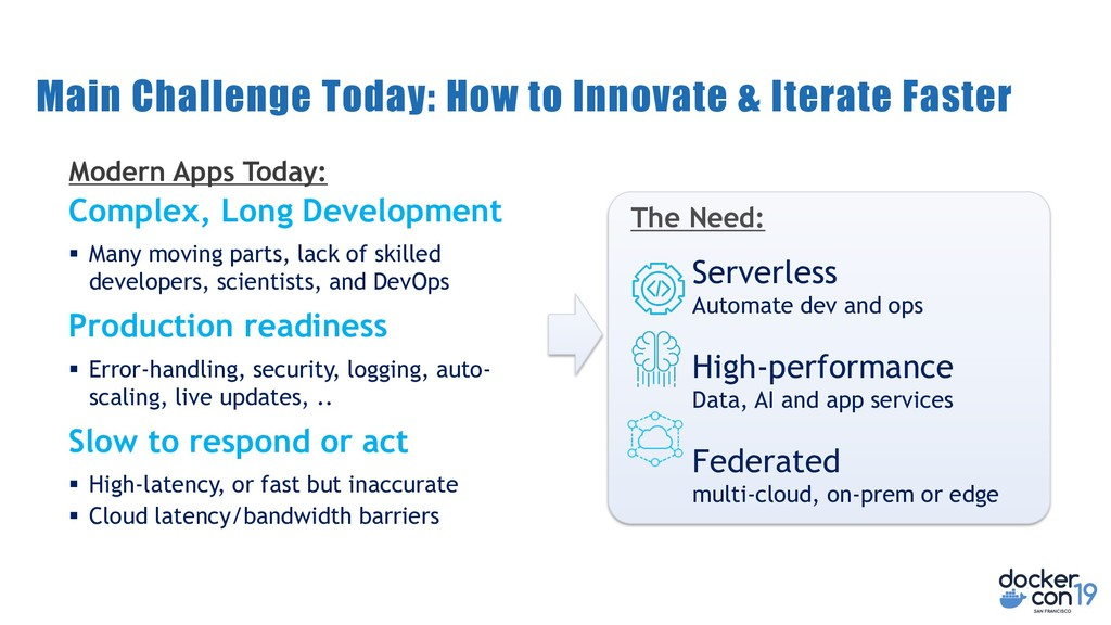 Main Challenge Today: How to Innovate & Iterate...