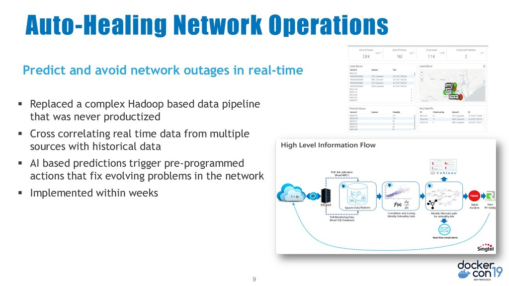 9 Auto-Healing Network Operations ƒ Replaced a ...