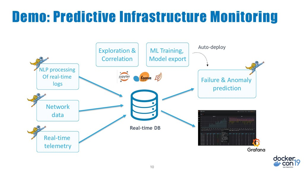 10 Demo: Predictive Infrastructure Monitoring N...