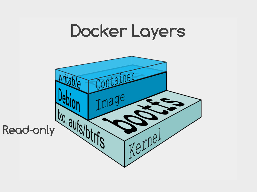 Docker Layers Read-only