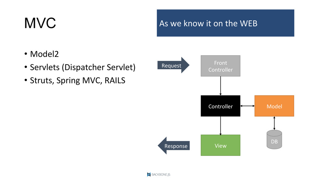 MVC •  Model2	