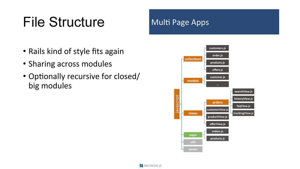File Structure •  Rails	