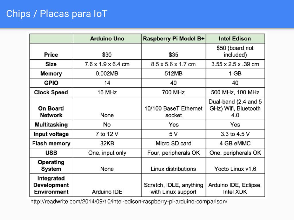 Chips / Placas para IoT http://readwrite.com/20...