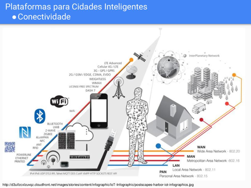Plataformas para Cidades Inteligentes ●Conectiv...