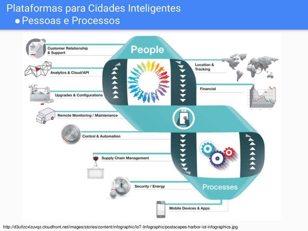 Plataformas para Cidades Inteligentes ●Pessoas ...