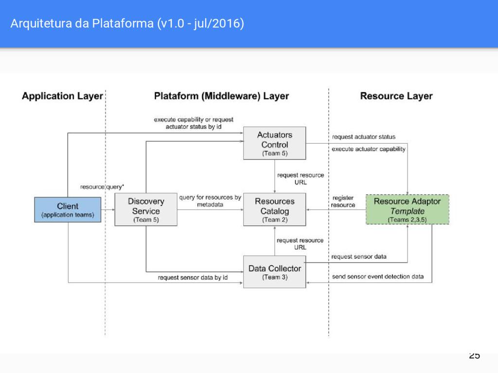 Arquitetura da Plataforma (v1.0 - jul/2016) 25
