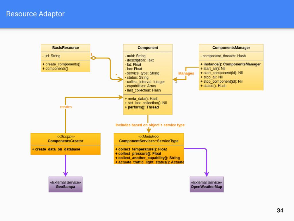 Resource Adaptor 34