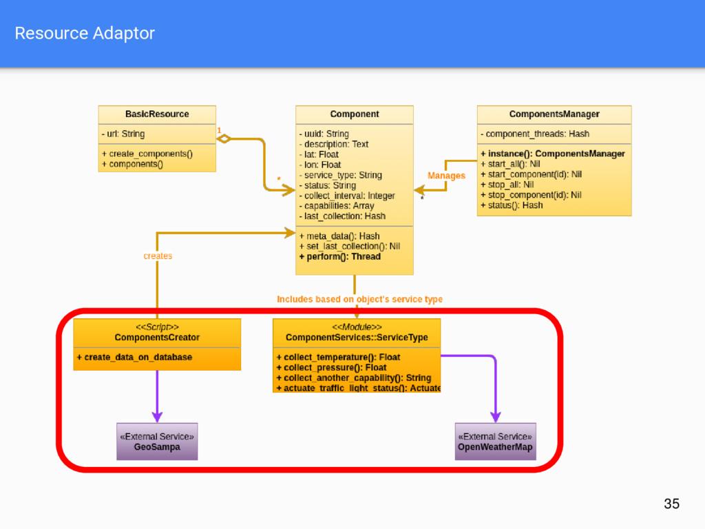 Resource Adaptor 35