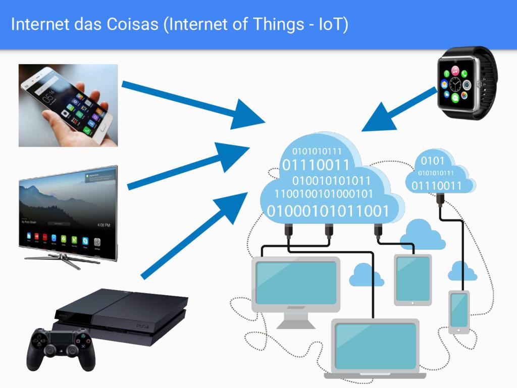 Internet das Coisas (Internet of Things - IoT)