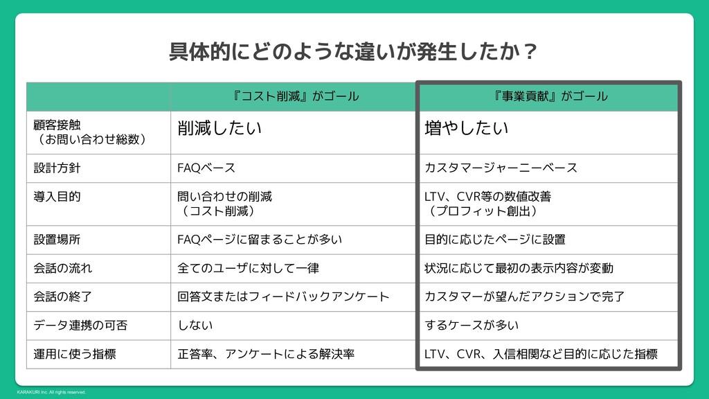 KARAKURI Inc. All rights reserved. 具体的にどのような違いが...