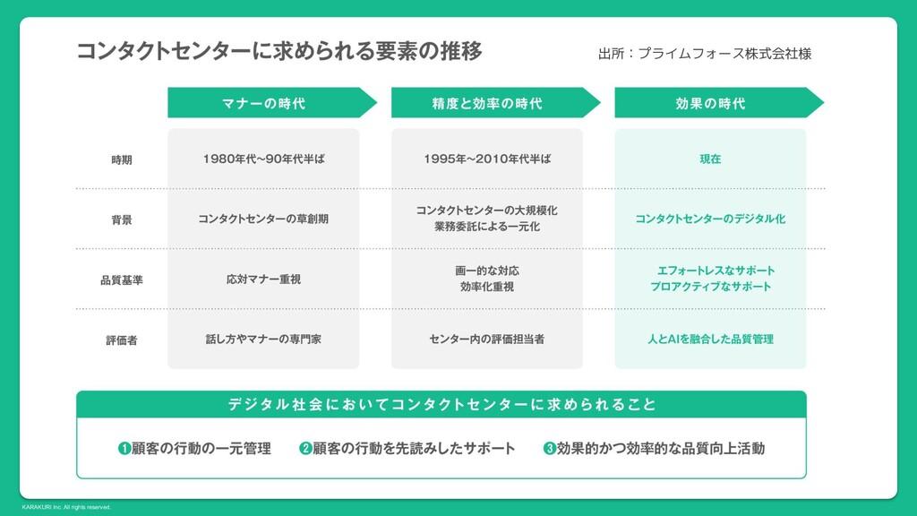 KARAKURI Inc. All rights reserved. 出所:プライムフォース株...