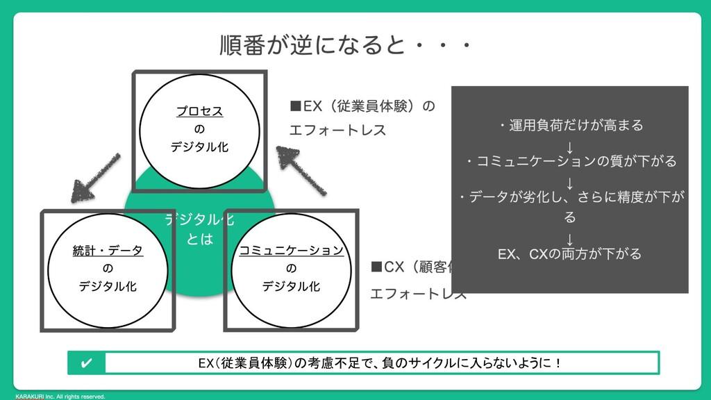 KARAKURI Inc. All rights reserved. EX(従業員体験)の考慮...
