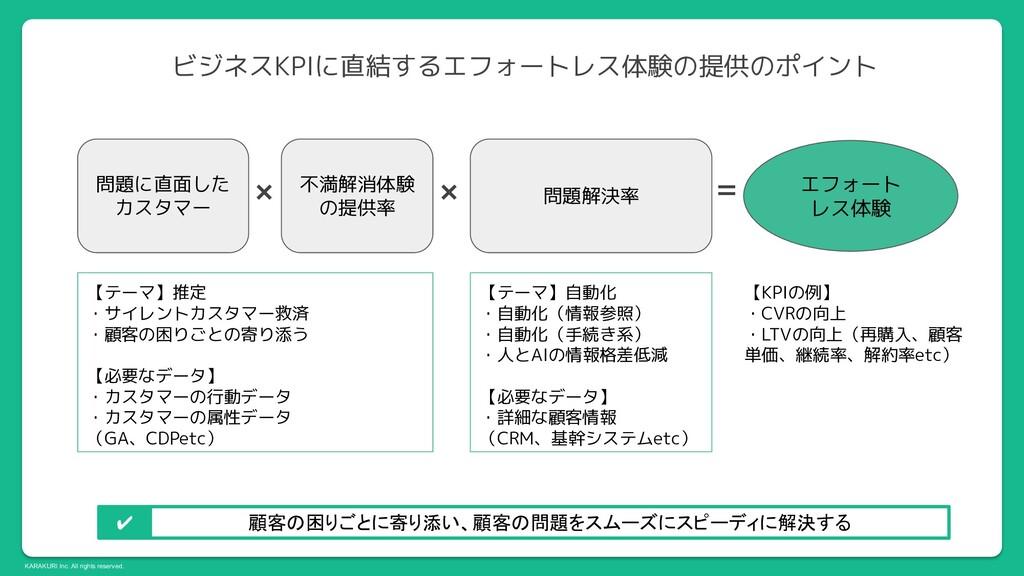 KARAKURI Inc. All rights reserved. 問題に直面した カスタマ...