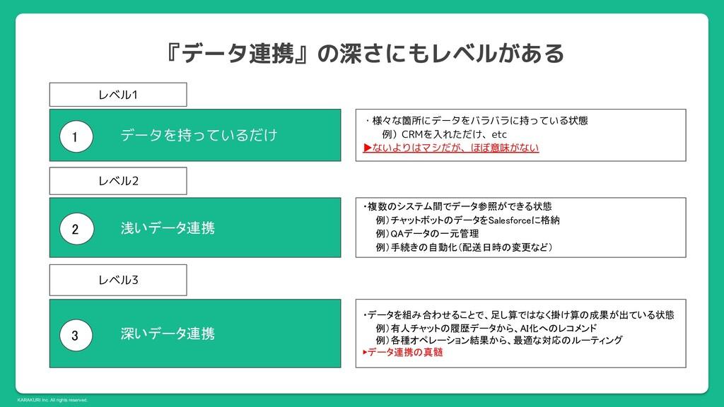 KARAKURI Inc. All rights reserved. 1 レベル1 データを...