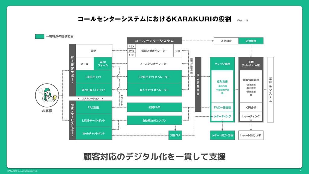 KARAKURI Inc. All rights reserved. 顧客対応のデジタル化を一...
