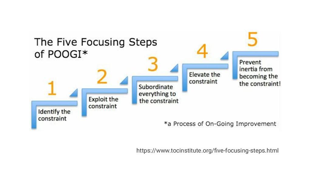 https://www.tocinstitute.org/five-focusing-steps...