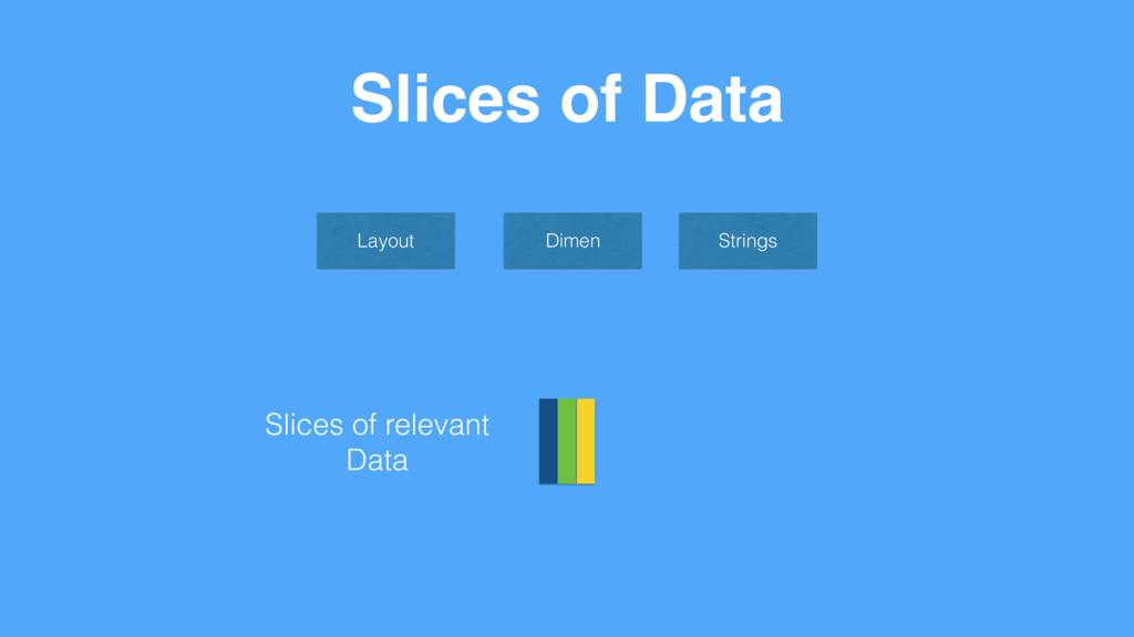 Slices of Data Layout Dimen Strings Slices of r...