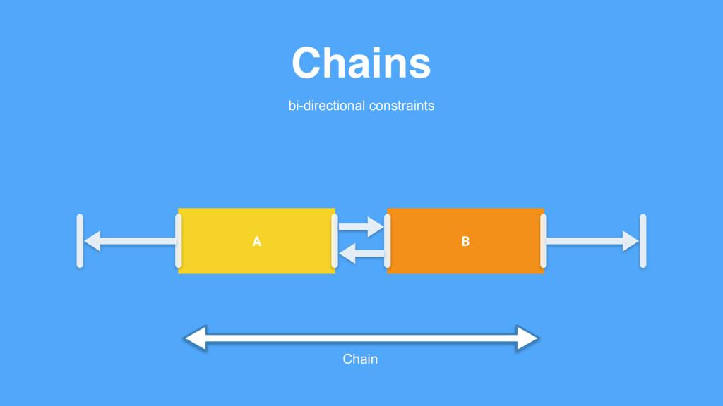 B Chains A Chain bi-directional constraints