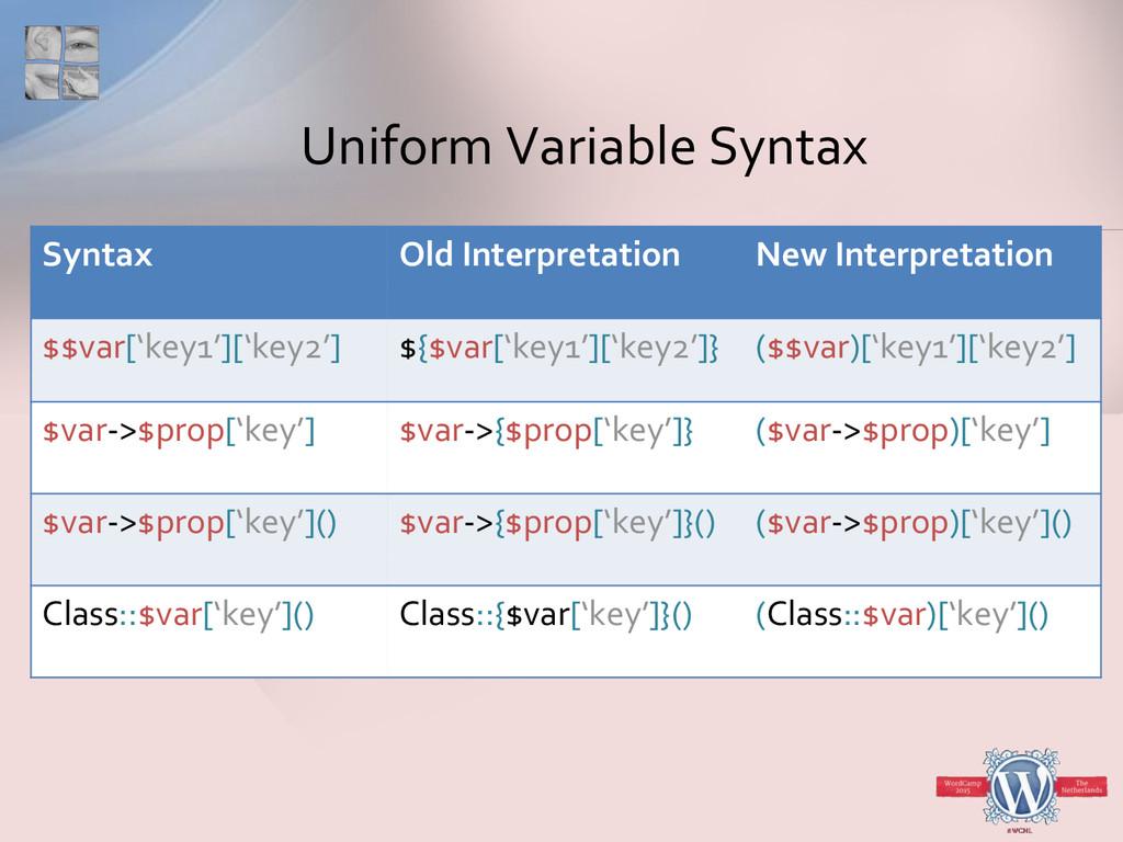 Uniform Variable Syntax Syntax Old Interpretati...