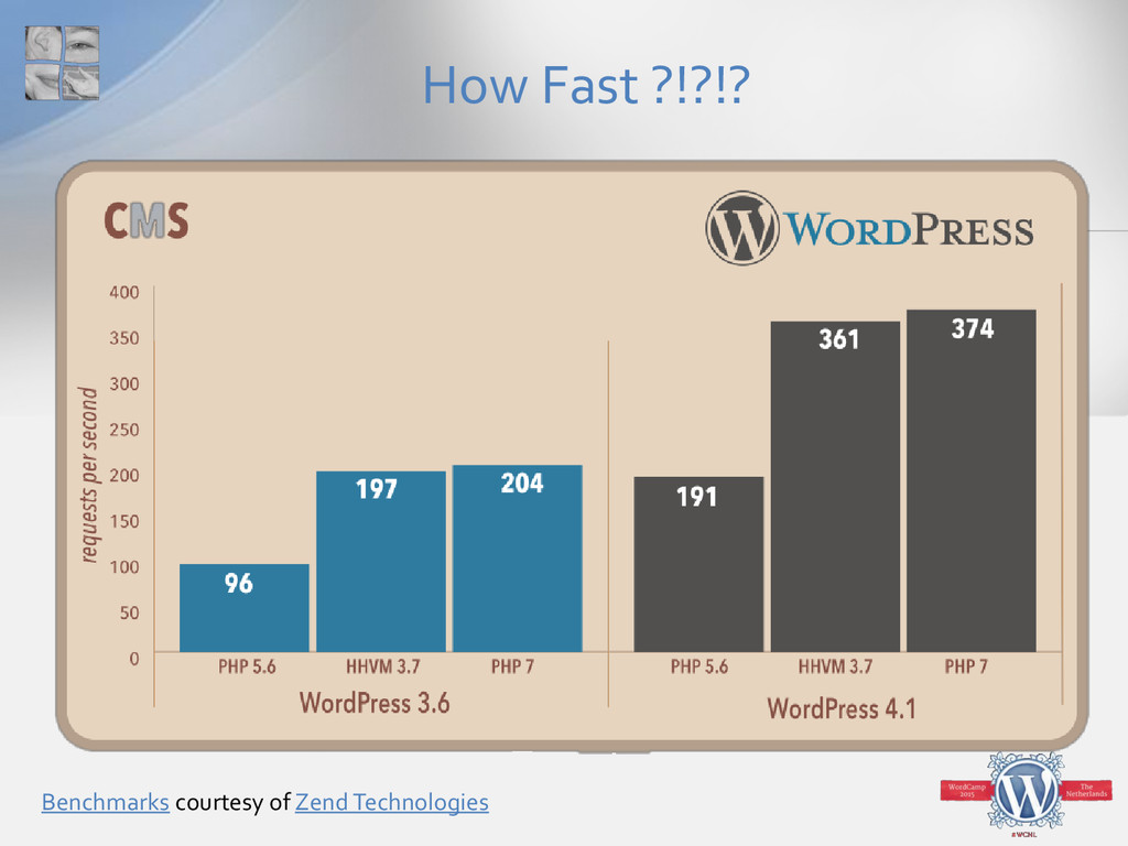 How Fast ?!?!? Benchmarks courtesy of Zend Tech...