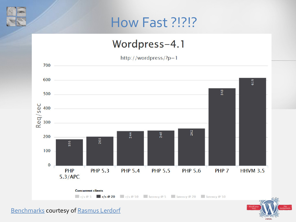 How Fast ?!?!? Benchmarks courtesy of Rasmus Le...