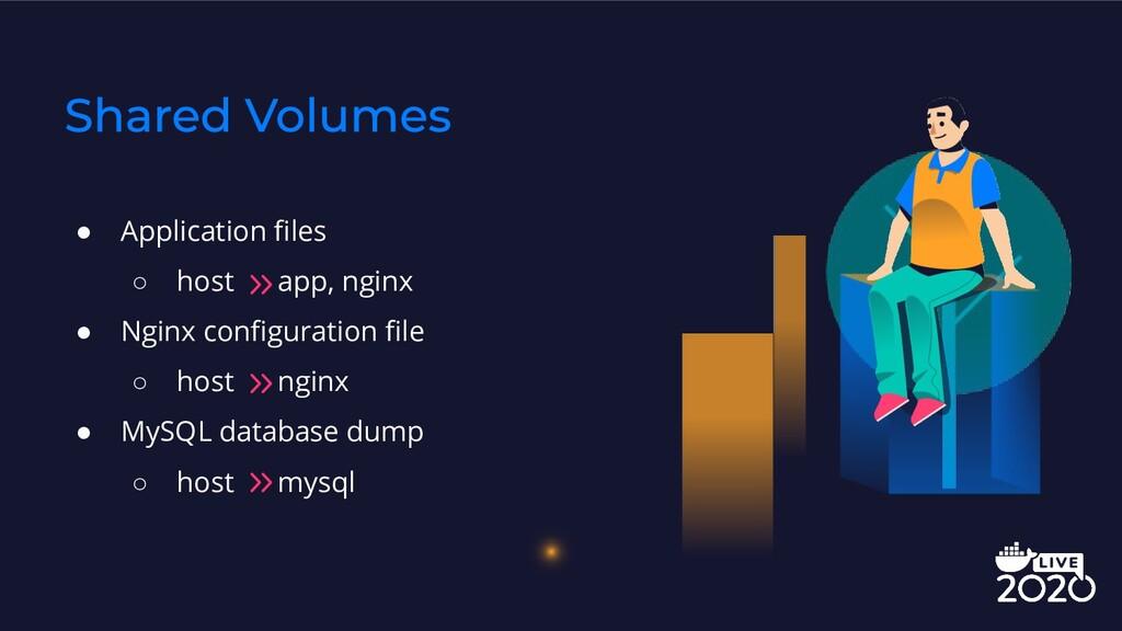 ● Application files ○ host app, nginx ● Nginx co...