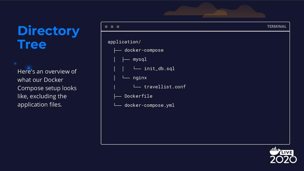 Directory Tree TERMINAL application/ ├── docker...
