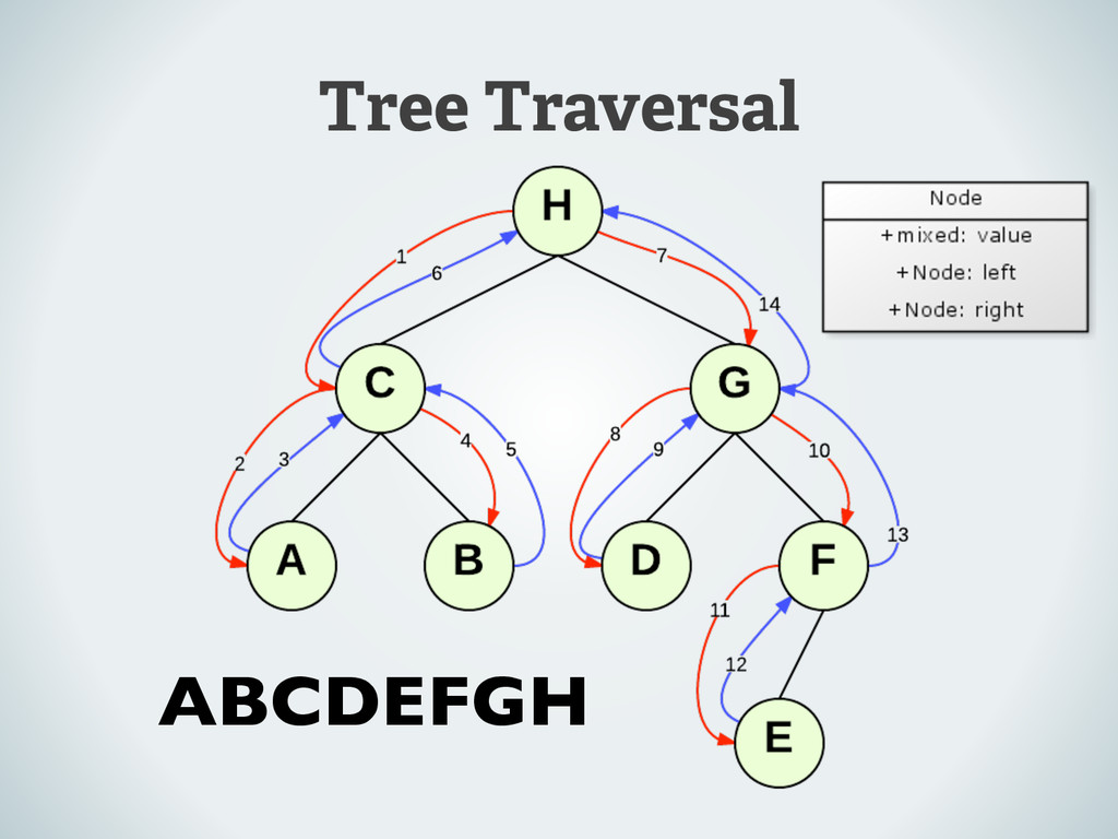 Tree Traversal ABCDEFGH