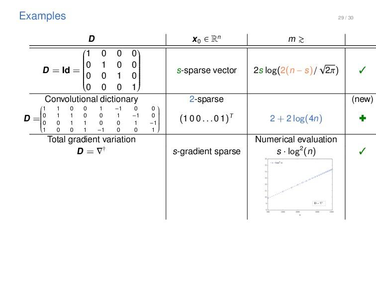 29 / 30 Examples D x 0 2 Rn m & D = Id = 0 B B ...