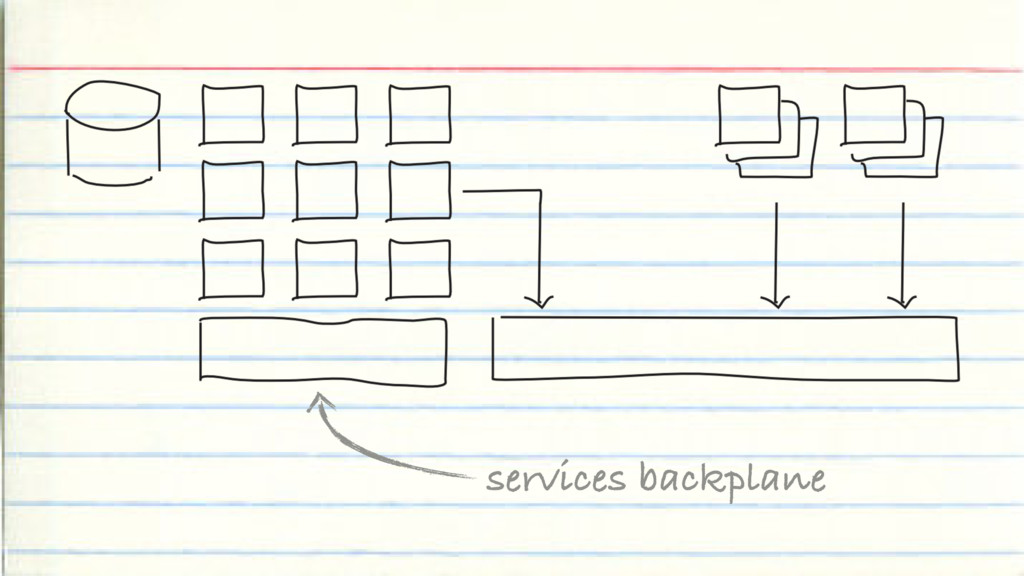 services backplane