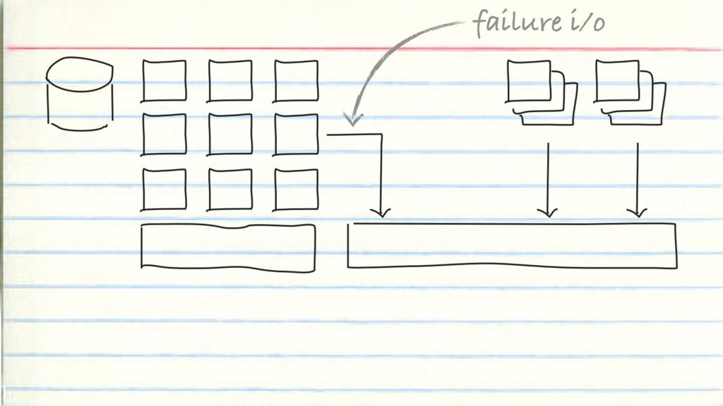 failure i/o