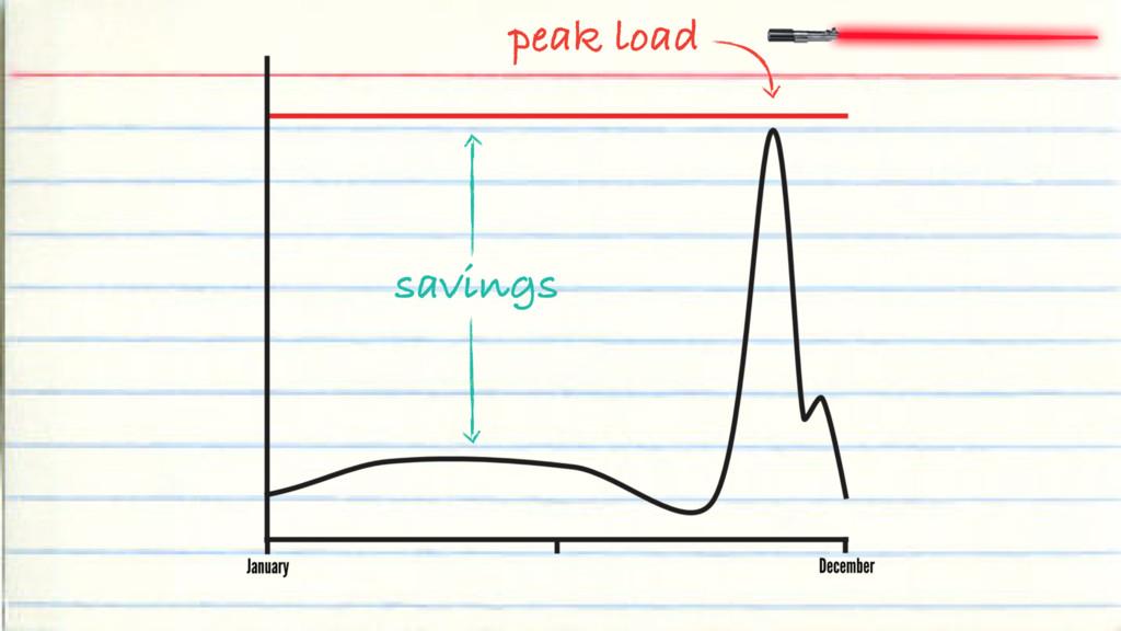 savings peak load