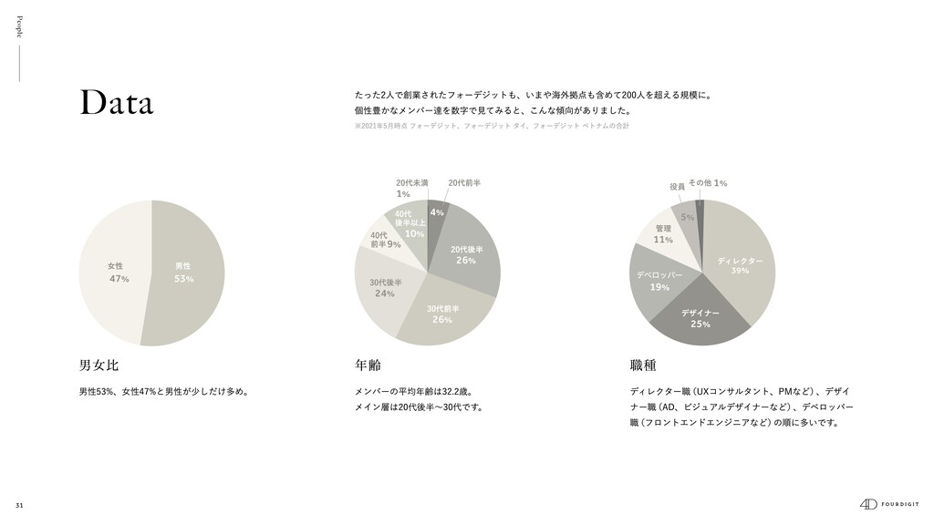 31 11% 25% 39% 19% 5% 1% 10% 4% 24% 9% 26% 26% ...